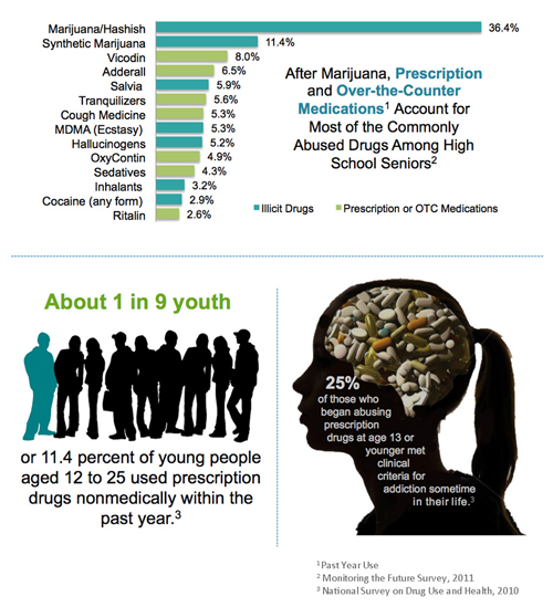 Infographic showing rates of drug abuse in teens.