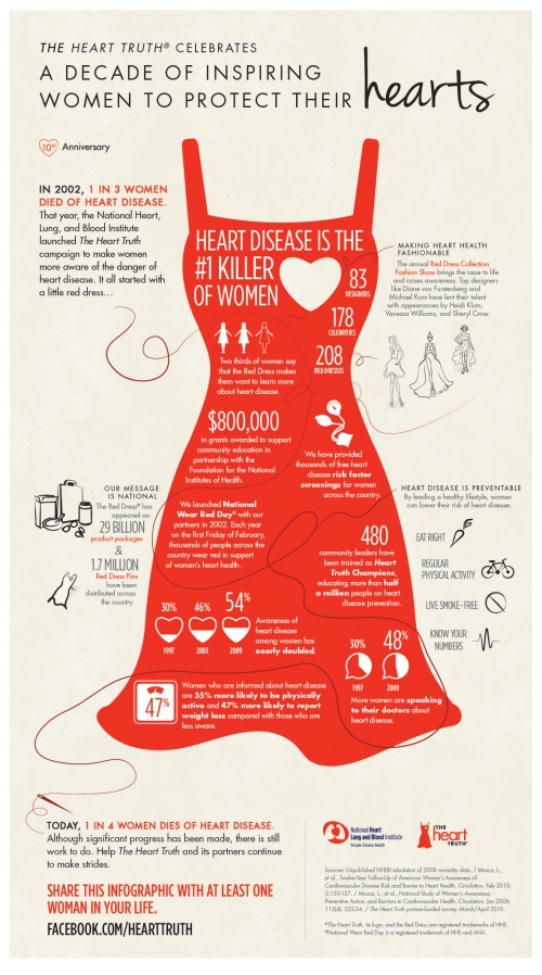 The Heart Truth info graphic
